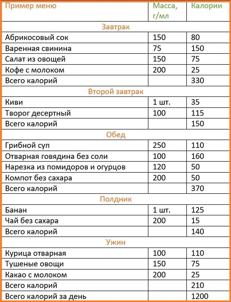 Диеты 1200 Калорий.